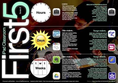 The First 5s with iPads - from Beth Holland   Edtech PK-12   Scoop.it