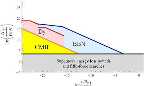 Dark matter might cause fundamental constants to change over time | Amazing Science | Scoop.it