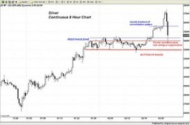 Trader Dan's Market Views: #Silver Chart Analysis | Commodities, Resource and Freedom | Scoop.it
