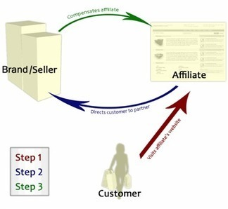 A Beginner's Guide To Affiliate Marketing - Darek's Affiliate Tips | Affiliate Marketing Journey | Scoop.it