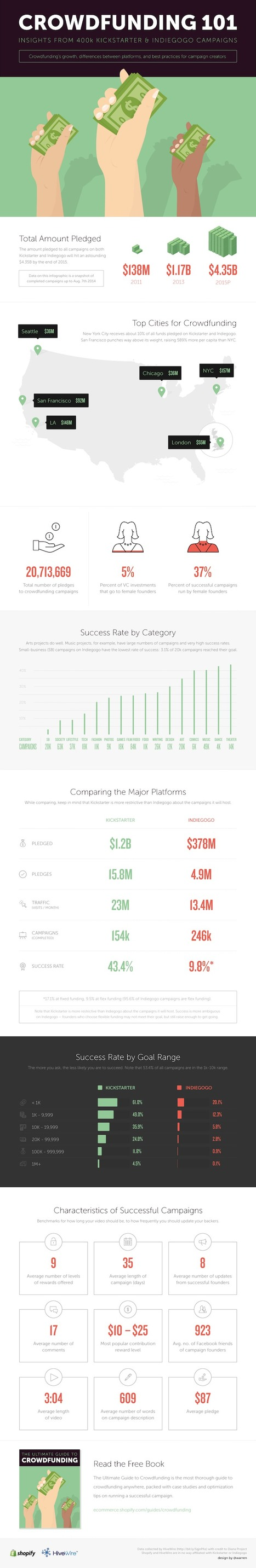 The Ultimate Guide to Crowdfunding – Shopify | infografias - infographics | Scoop.it