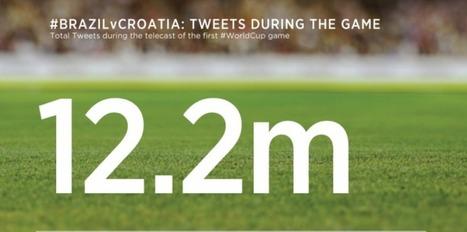 Coupe du monde : les chiffres vertigineux de Twitter | Les réseaux sociaux | Scoop.it