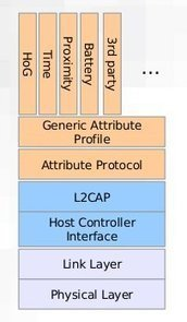 Bluetooth Smart Devices and Low Energy support on Linux – ELCE 2012 | Embedded Systems News | Scoop.it