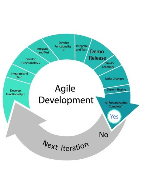 Agile Software Development versus Legacy Developments - Quality Assurance and Project Management | Project Management and Quality Assurance | Scoop.it