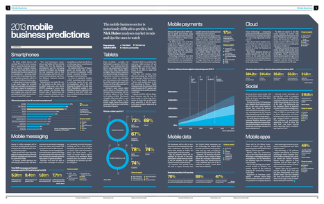 2013 Mobile Business Predictions #infographic | MobileWeb | Scoop.it