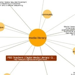 Media Literacy | Learn about Media Literacy on instaGrok, the research engine | 21st Century Literacy and Learning | Scoop.it