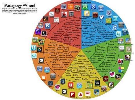 Twitter / Search - #ipadchat | educational help | Scoop.it