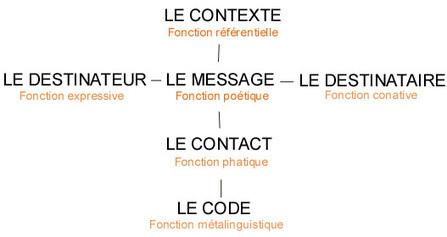 Le modèle de Jakobson appliqué à la rédaction web | L'écriture web | Scoop.it