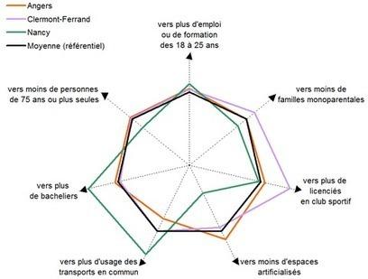 Insee> Plusieurs dimensions de la qualité de vie sur le territoire d'Angers Loire Métropole | Observer les Pays de la Loire | Scoop.it