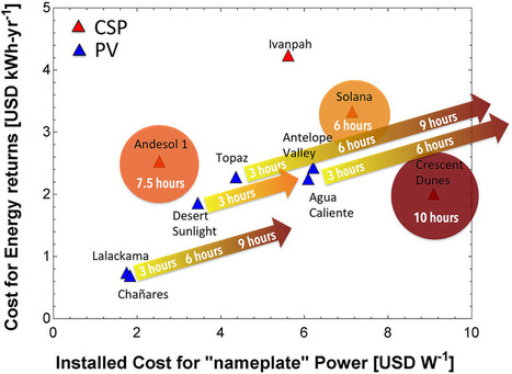 Photovoltaics and concentrating solar power: why hybridization makes sense | SPIE | Solar Energy projects & Energy Efficiency | Scoop.it