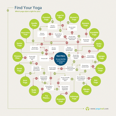 What's Your Yoga Style? | Yoga Invader ENGLISH | Scoop.it