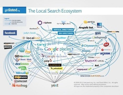 Local Search Optimization, It's All About Timing - Search Engine Journal | Digital Advertising (seo-smo-ppc) | Scoop.it