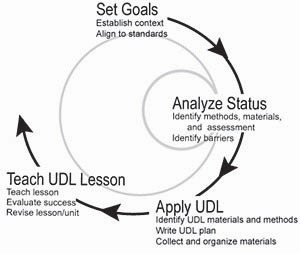 Differentiated Instruction with UDL | National Center on Accessible Instructional Materials | UDL & ICT in education | Scoop.it