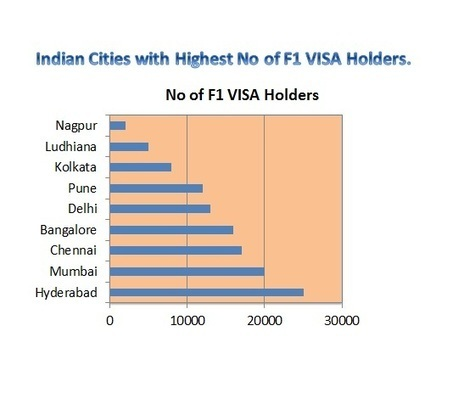 Indian States and Cities with Highest No of F1 VISA Holders. | Study Abroadlife | Scoop.it