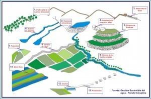 Sistemas Hidráulicos Pre Incas e Incas « Hidráulica Inca | Civilización Incaica | Scoop.it