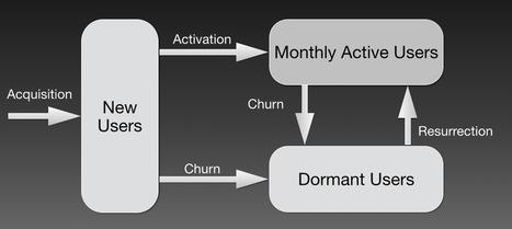 The 27 Metrics in Pinterest's Internal Growth Dashboard | CustDev: Customer Development, Startups, Metrics, Business Models | Scoop.it