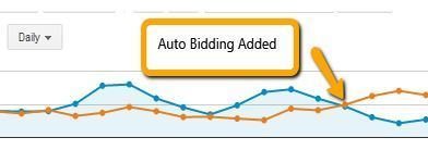 Think Twice Before Using Top of Page Bidding in AdWords | SEER Interactive | Adwords Campaign Optimization | Scoop.it