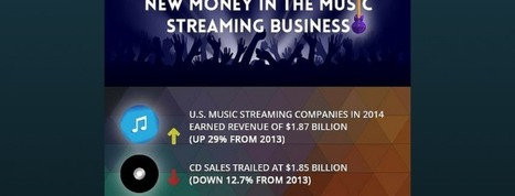 Infographic: Music Streaming Money | JTV Digital Blog | Kill The Record Industry | Scoop.it