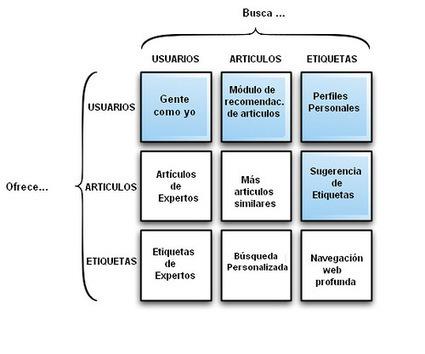 Gestores de Referencias Sociales | Universo Abierto | Información & Documentación | Scoop.it