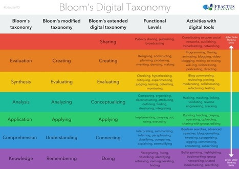 Bloom's Taxonomy for the Digital World - Printable Table | Digital Collaboration and the 21st C. | Scoop.it
