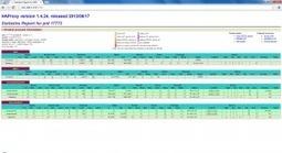 Load Balancing using HAProxy « Middleware Magic | Development Languages & Tools | Scoop.it