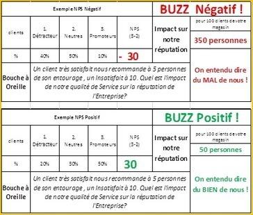 NPS, E Réputation, Buzz : Quel est l'impact réel de votre mauvaise qualité de service ? | Satisfaction et fidélité clients | Service clients et clients mécontents, influence sur l'é-réputation et le SEO des commerçants | Scoop.it