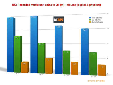 Downloads down 12% in UK, albums down 5% - but streaming soars 81% | A Kind Of Music Story | Scoop.it