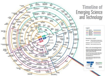 Timeline of Emerging Science and Technology: A visual framework - Trends in the Living Networks | Human and Technology | Scoop.it