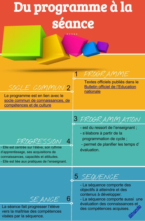 Pour les professeurs débutant dans le métier | Ressources Ecole | Scoop.it