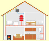 Stove central heating - installing stove back boiler for central heating | Greening your home | Scoop.it