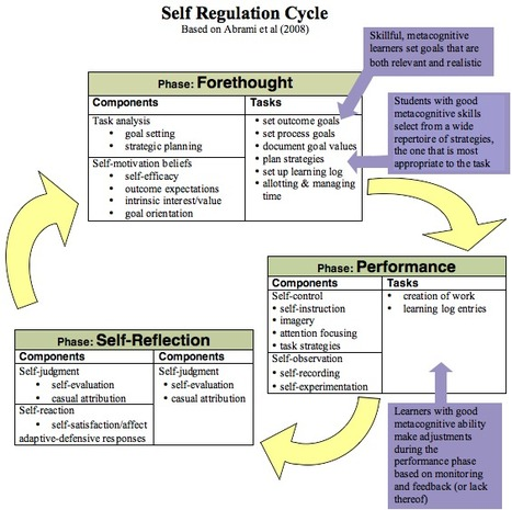 the agora » Blog Archive » Self-Regulation Cycle | Kindergarten | Scoop.it