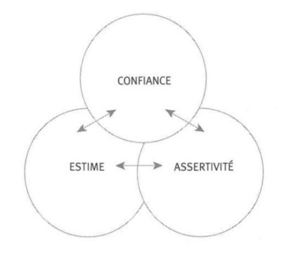 Assertivité, confiance et estime de soi - Cygnification | E-Learning | Scoop.it
