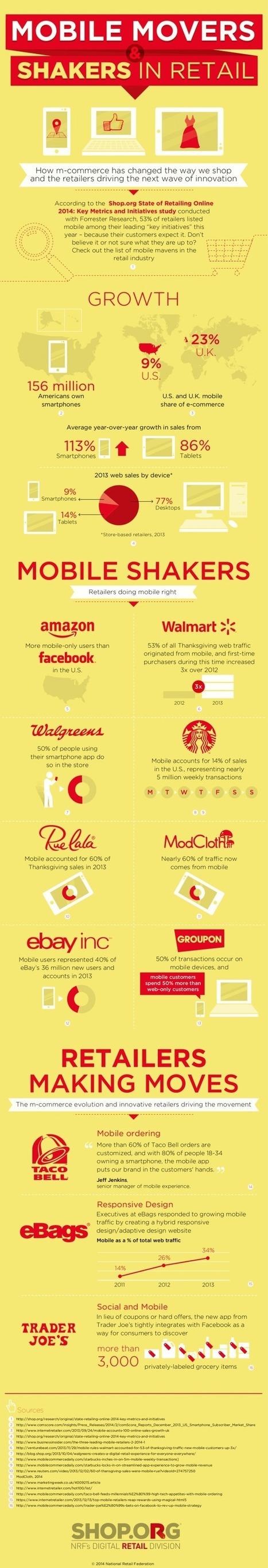 Los consumidores son cada vez más móviles: datos de M-Commerce | Rotacode Marketing Mobile | Scoop.it