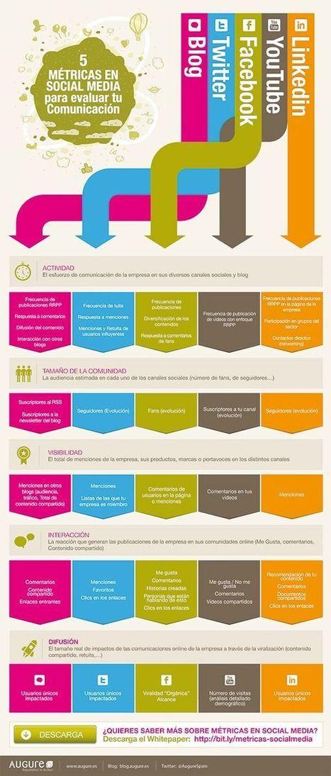 Métricas en social media para evaluar tu comunicación. | Social Media | Scoop.it