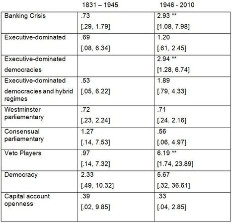 Banking crises and political survival over the long run | vox | Eudaimonia | Scoop.it