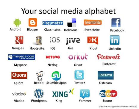 The Social Media Alphabet - Social Media Today | Cultura de massa no Século XXI (Mass Culture in the XXI Century) | Scoop.it