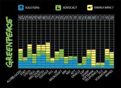 Impacto ecológico de la industria tecnológica (Internet), según Greenpeace | La brecha de la complejidad | Scoop.it