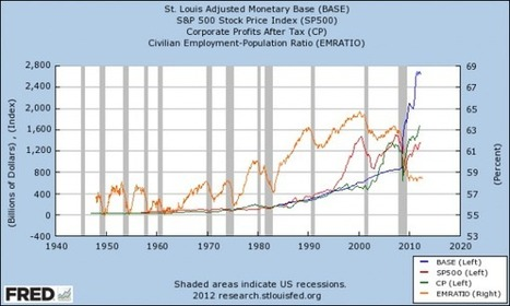 Does Easy Monetary Policy Enrich The Financial Sector?   ZeroHedge   Gold and What Moves it.   Scoop.it