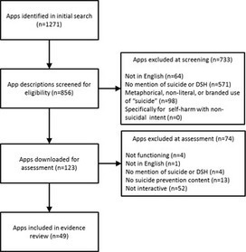 A Systematic Assessment of Smartphone Tools for Suicide Prevention | #eHealthPromotion, #web2salute | Scoop.it