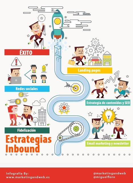 Guía de Inbound Marketing para Principiantes | Noticias de Marketing Online - Marketing and Web | Scoop.it