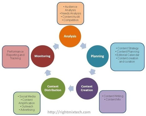 What is Content Marketing? | social media-design-marketing-etc... | Scoop.it
