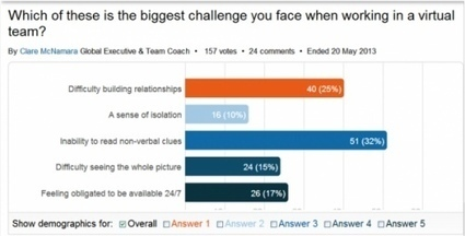 Leading Virtual Teams: Key Questions to Drive Success | Virtual Teamworking | Scoop.it