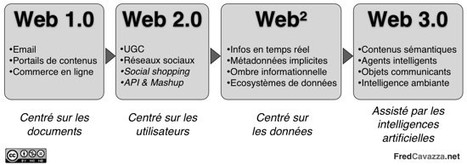 L'ère du Web Proactif : le Web Intelligent et les services intelligents sonnent à nos portes ! | Teaching in the XXI century | Scoop.it