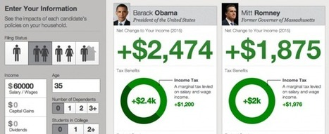 Would You Be Richer If Obama Or Romney Won? Politify Shows You | TechCrunch | There's Definitely an App for That. | Scoop.it
