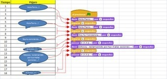 Pensamiento Computacional: Paralelismo. | educacion-y-ntic | Scoop.it