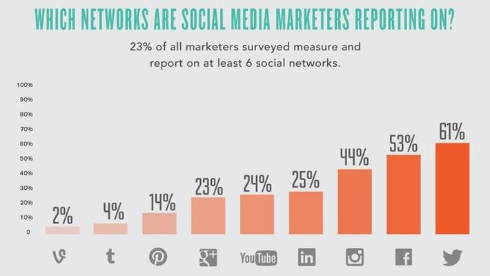 5 Keys to Social Media Measurement For Every Network | Simply Measured | Social Media Sentiment | Scoop.it