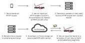 Concern Arises Over Verizon's New Sneaky 'Stealth Cookie' | DSLReports, ISP Information | Web 2.0 Building Blocks (DPUism225) | Scoop.it