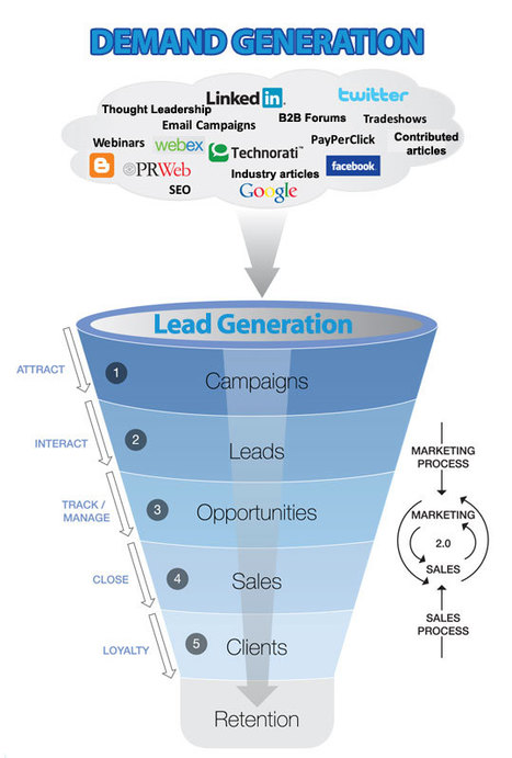 Demand Generation Vs Lead Generation | B2B Marketing Automation Infographics | Scoop.it