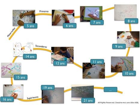 Le mind mapping à l'école pour apprendre à tout... | Cartes mentales | Scoop.it