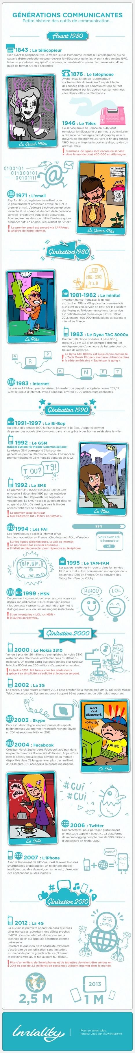 L'histoire des outils de communication | Remue-méninges FLE | Scoop.it